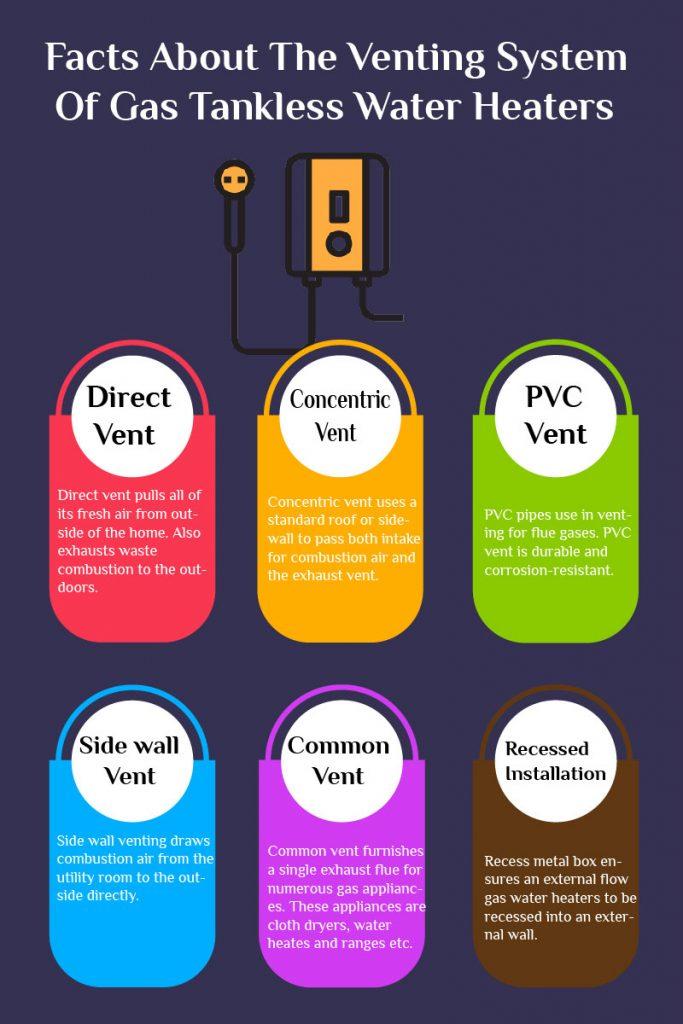 gas tankless water heater venting method