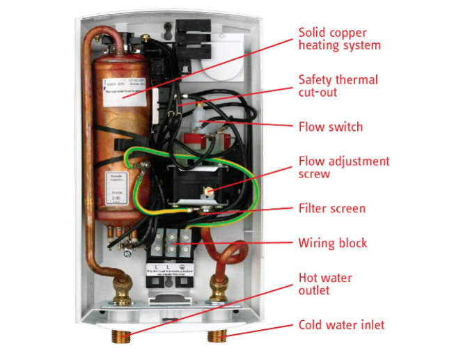 Infographics of internal structure of stiebl eltron